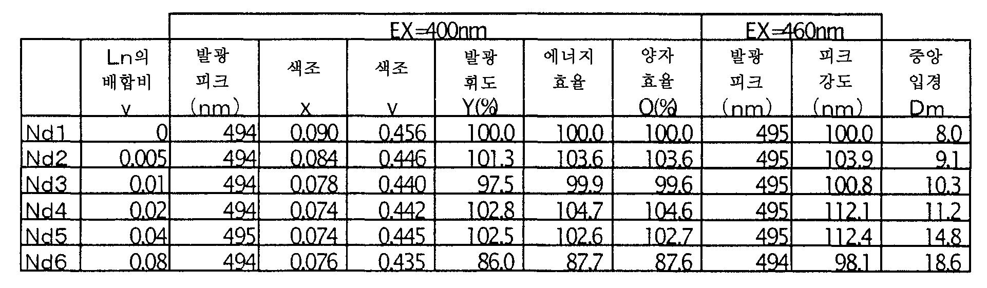 Figure 112006018872163-pct00013