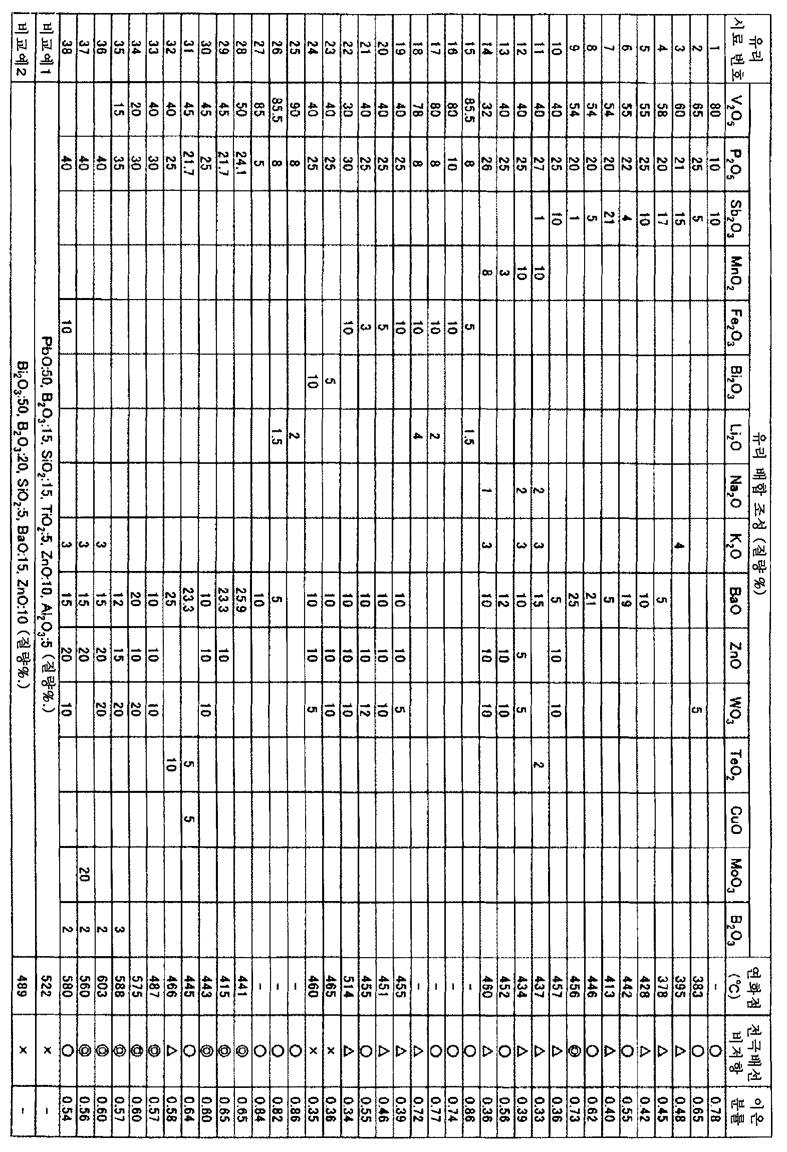 Figure 112011064205171-pct00005