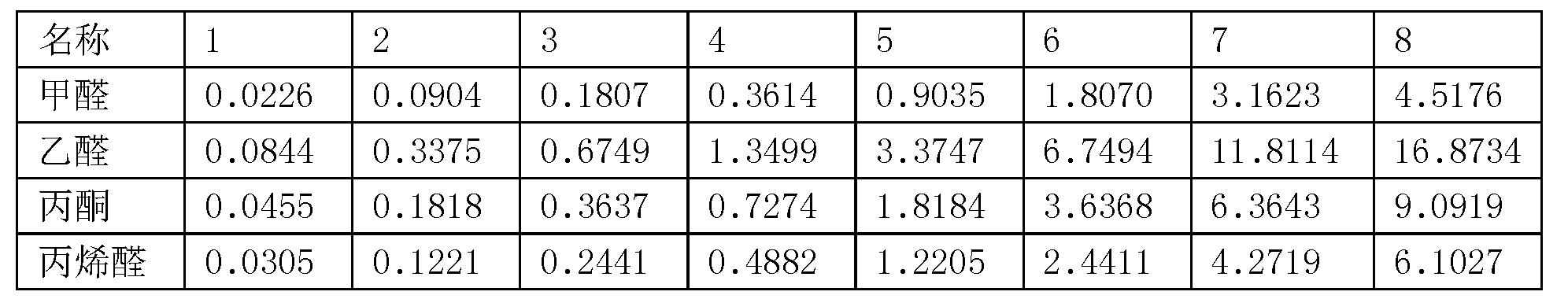 Figure CN107271584AD00081