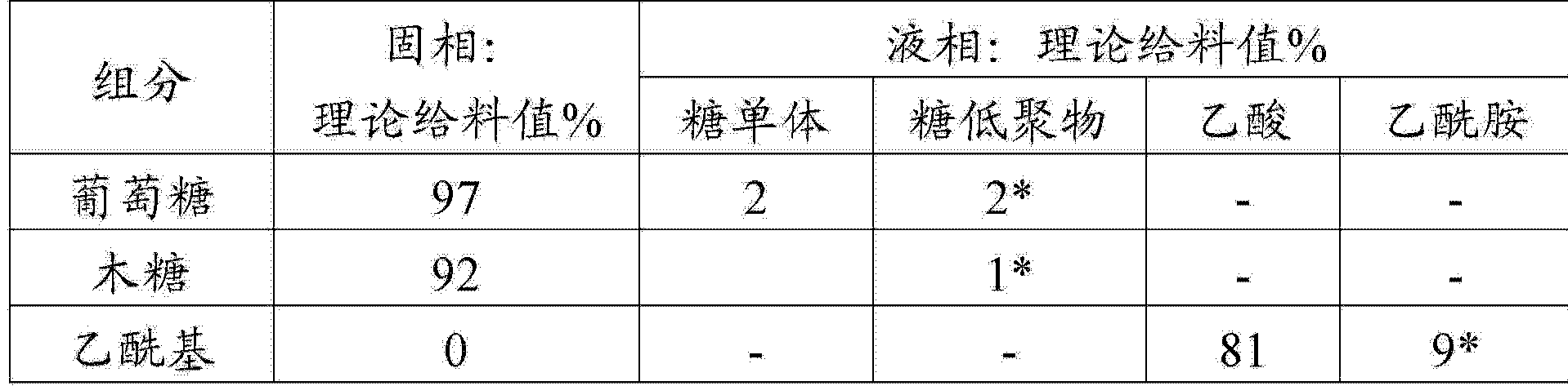 Figure CN104911228AD00162