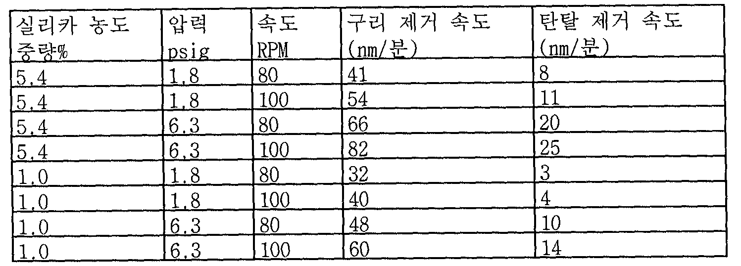 Figure 112006006325163-PCT00011