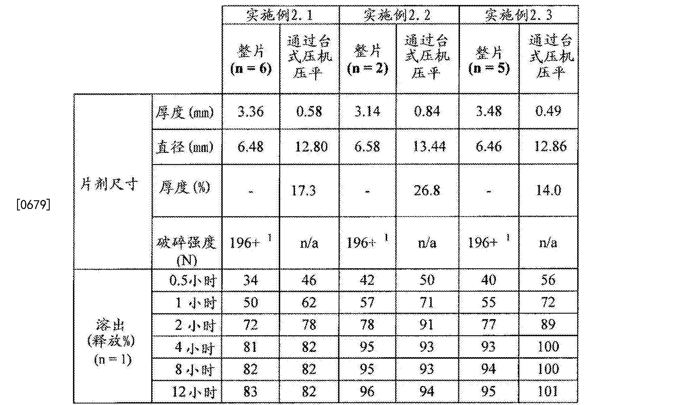 Figure CN102688241BD00501