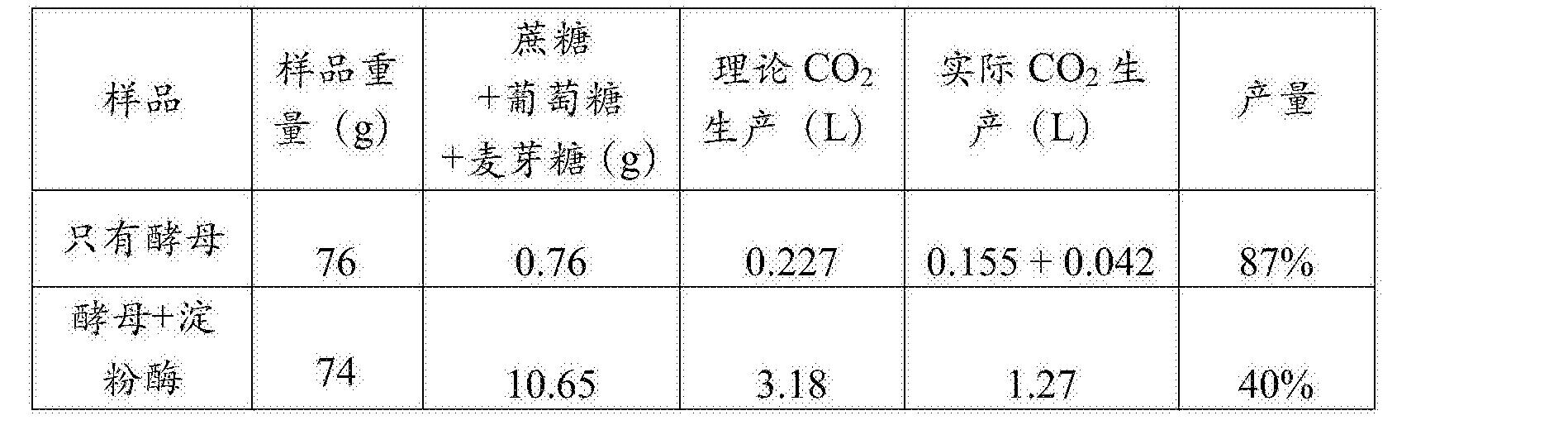 Figure CN107109440AD00171