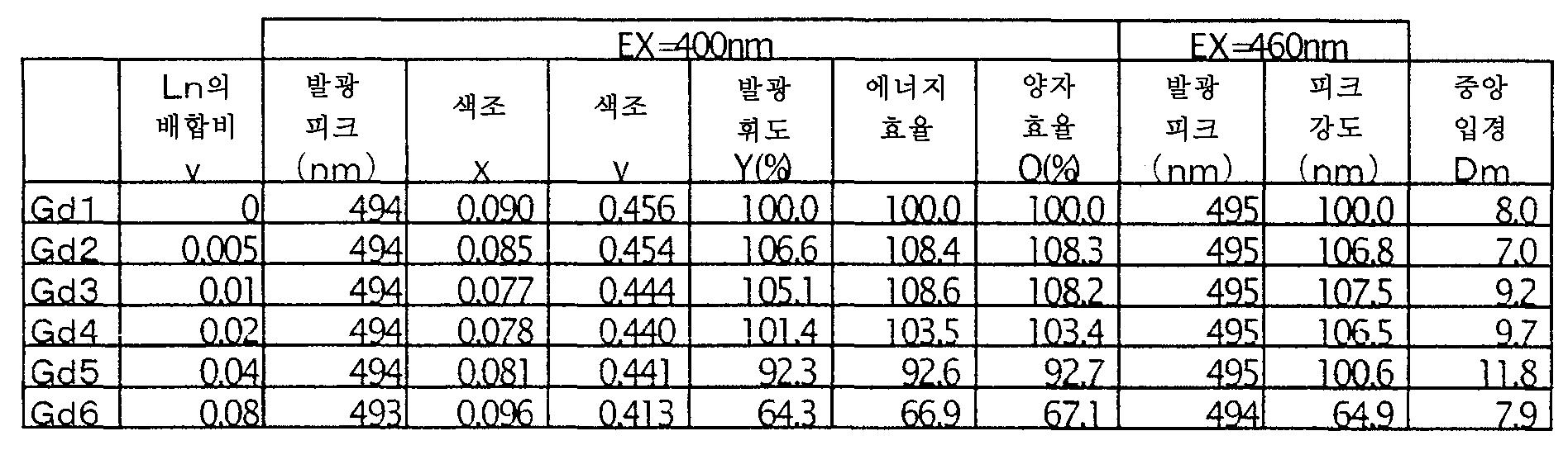Figure 112006018872163-pct00014