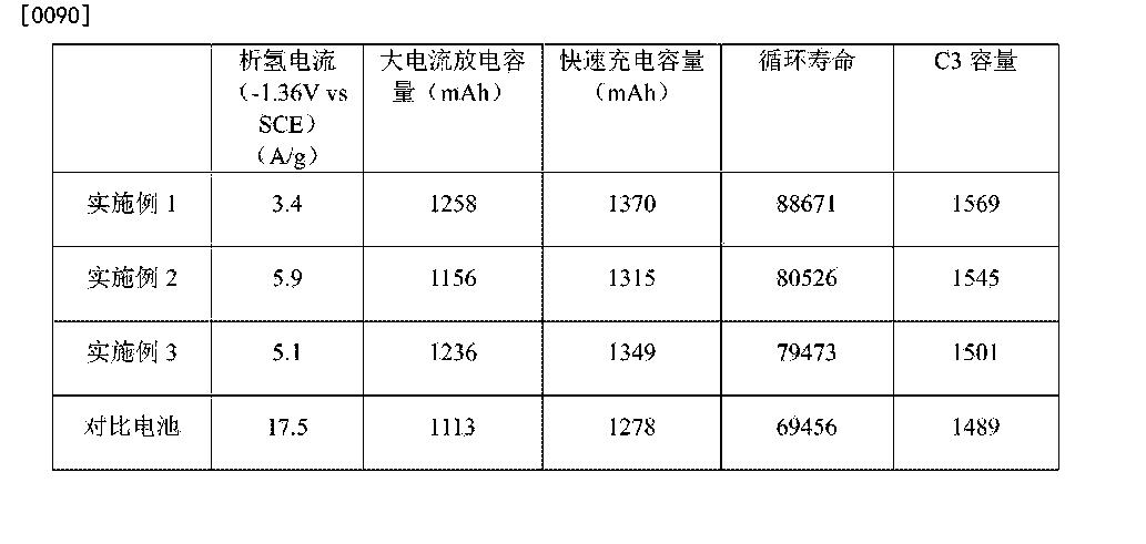 Figure CN105958076AD00081