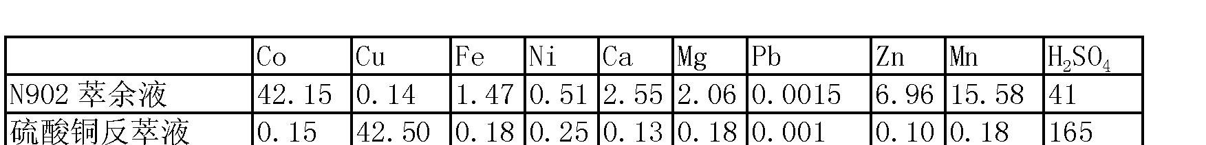 Figure CN102234721BD00082