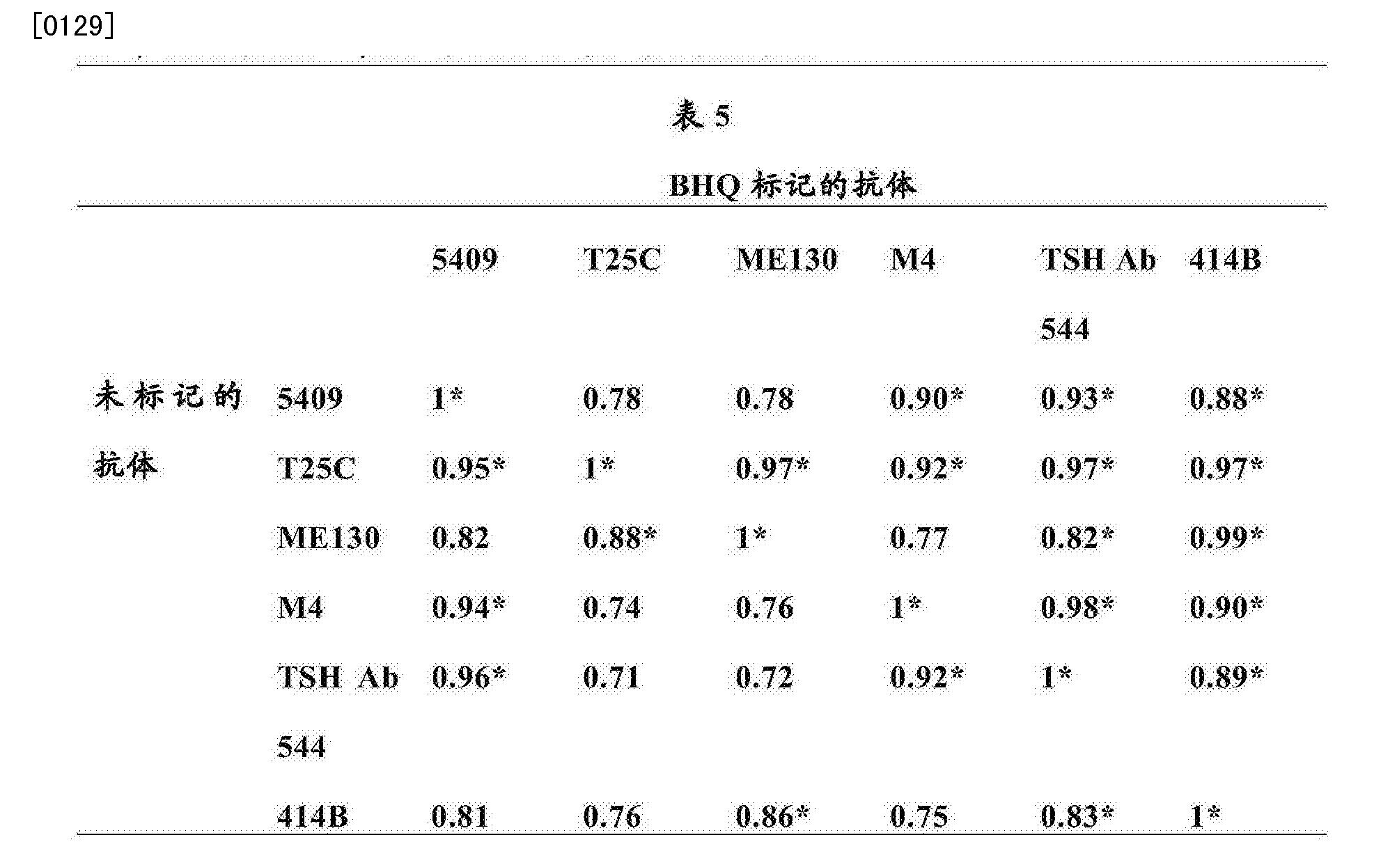 Figure CN103649752BD00251