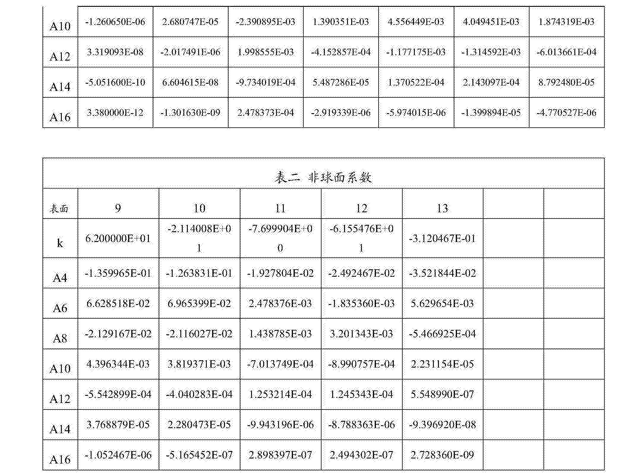 Figure CN108279482AD00261