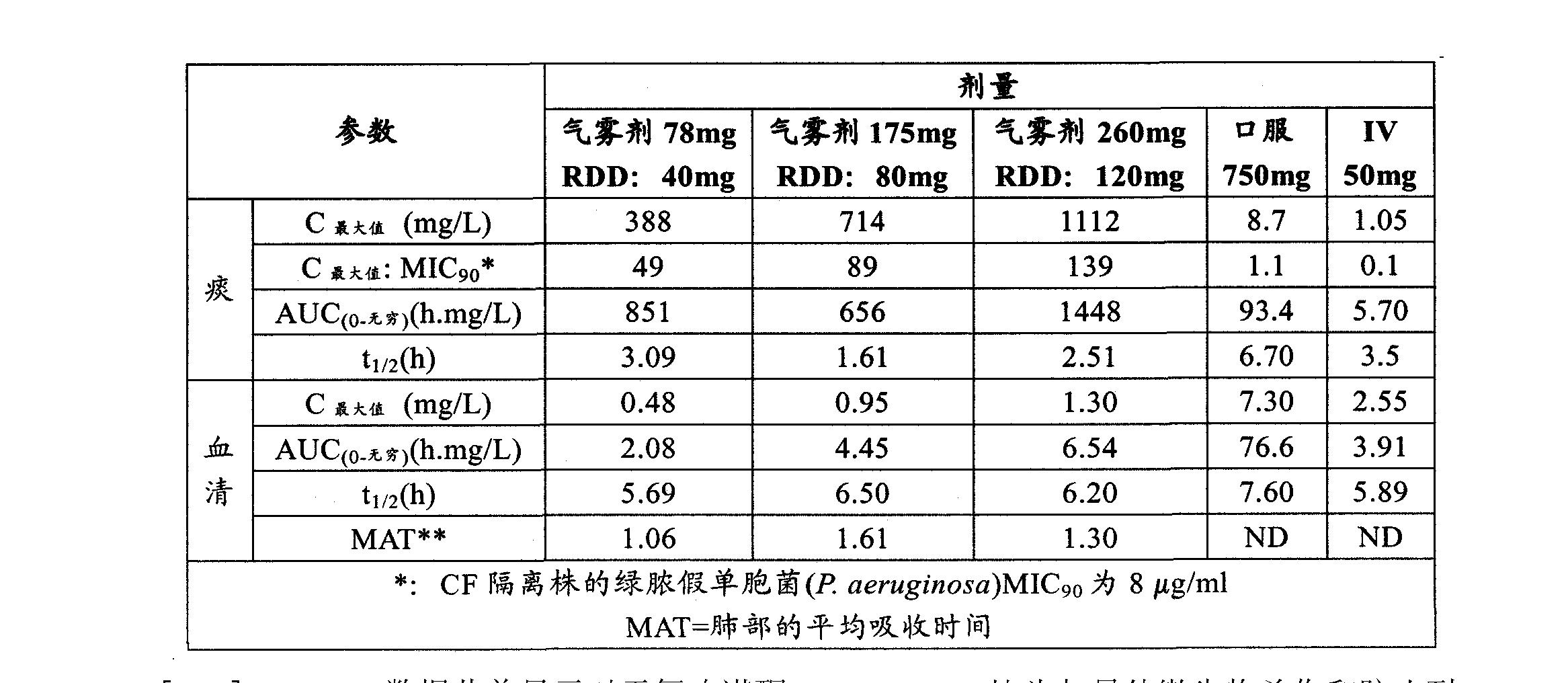 Figure CN102202649AD00322