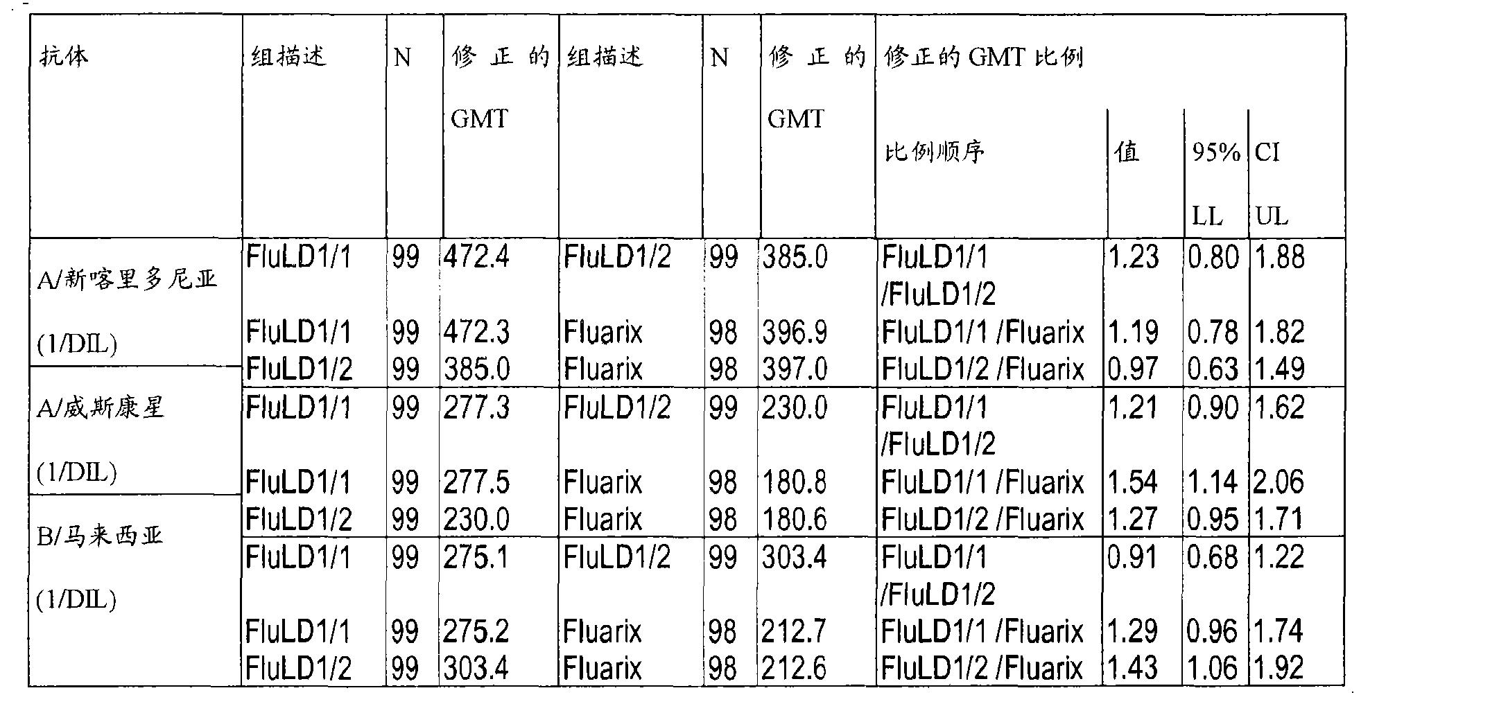 Figure CN101522218BD00291