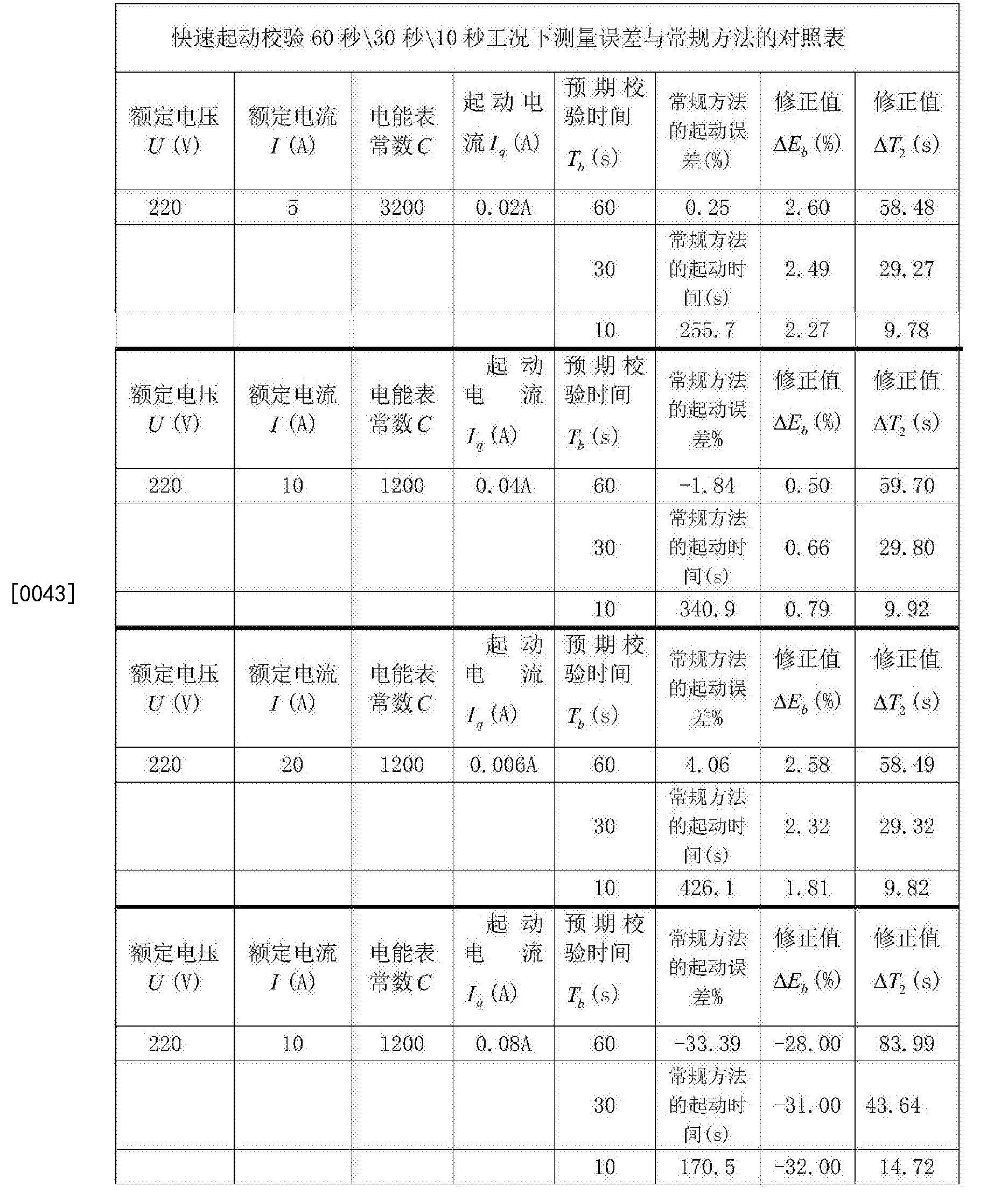 Figure CN104808168BD00092