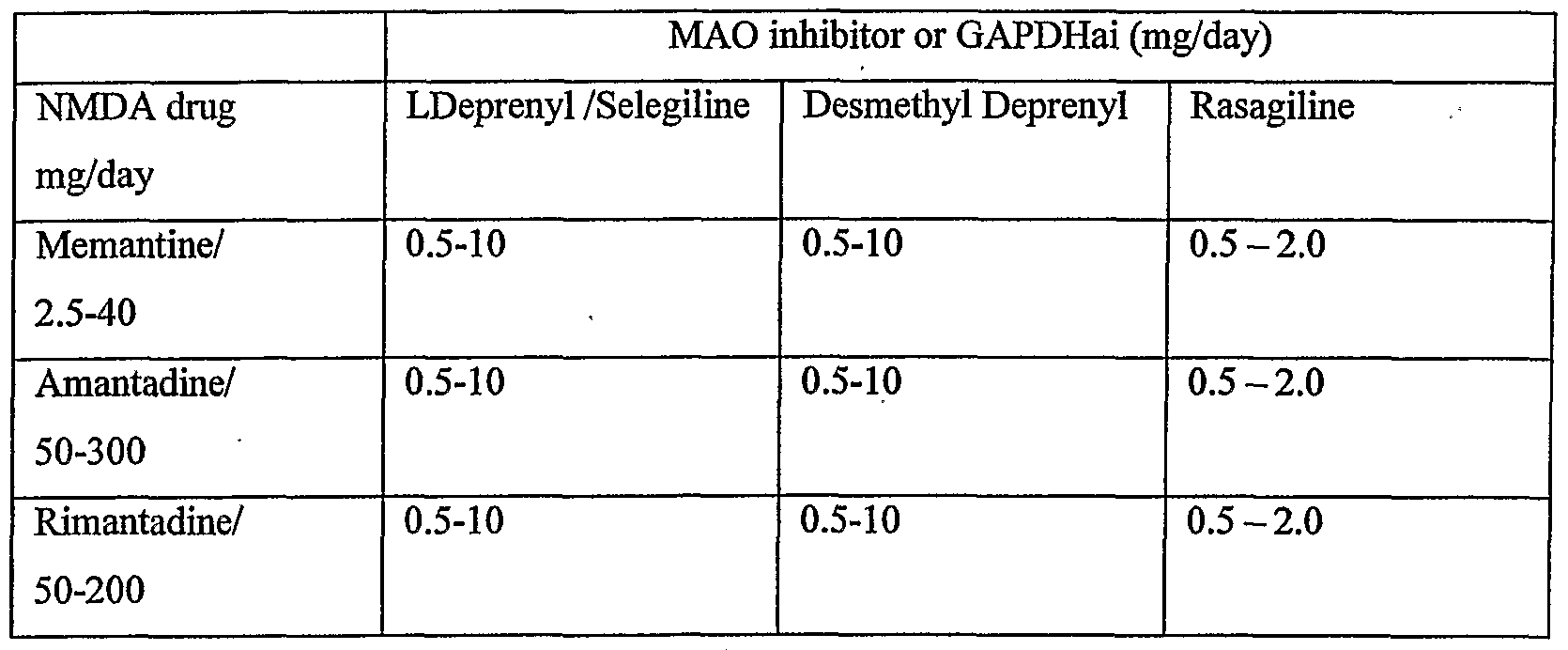 WO2005072705A1 - Combination of a nmda receptor antagonist