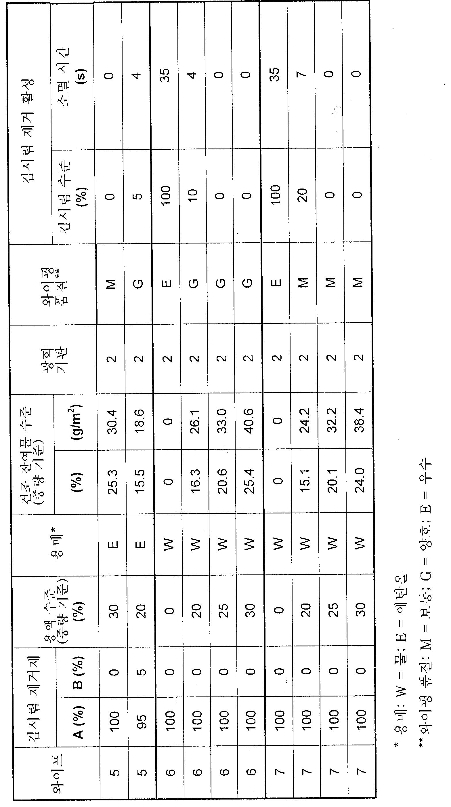 Figure 112006072920516-pct00009