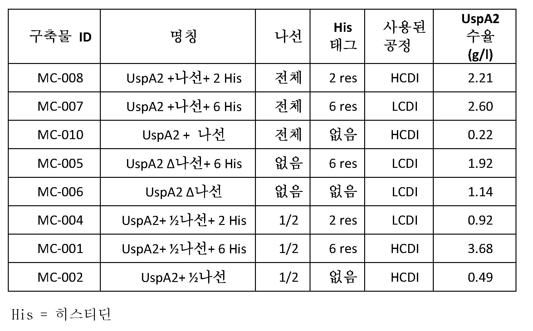 Figure pct00056