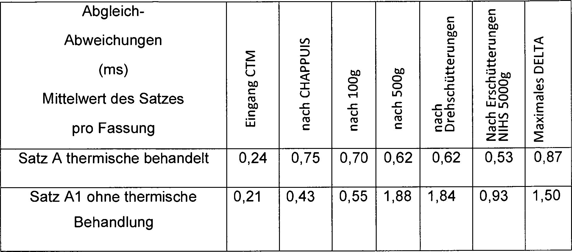 Arten von chronometrischen Dating-Methoden Telus Festnetz-Hookup