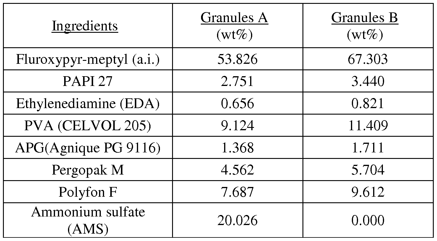 WO2013066943A1 - Granules with improved dispersion