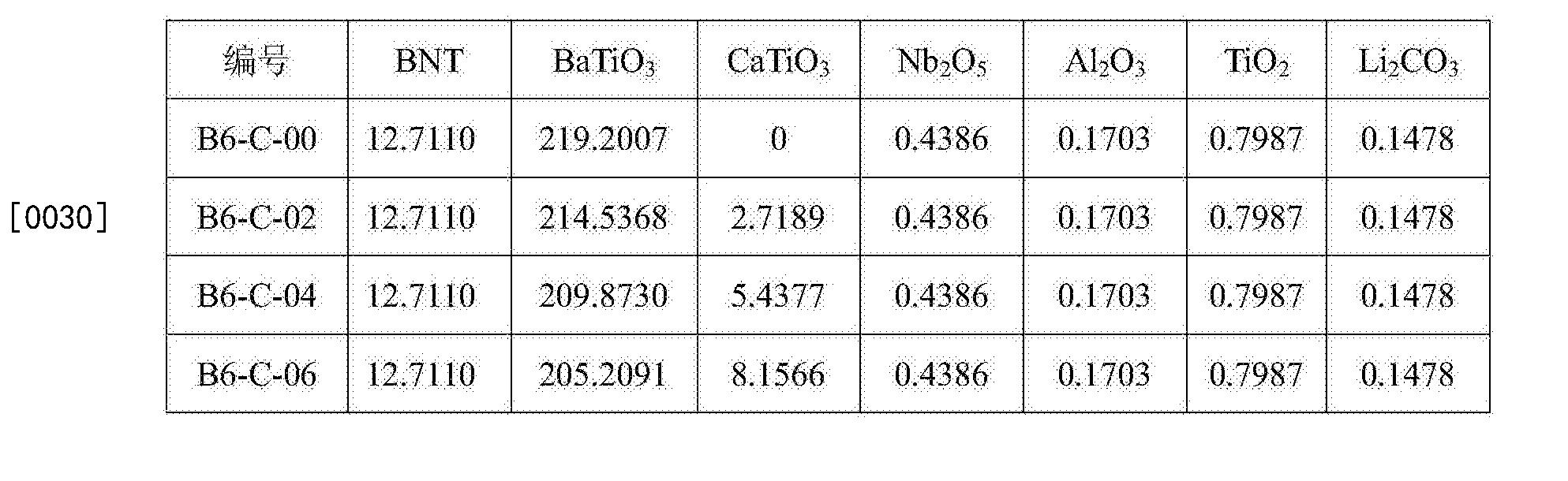 Figure CN106278250AD00052