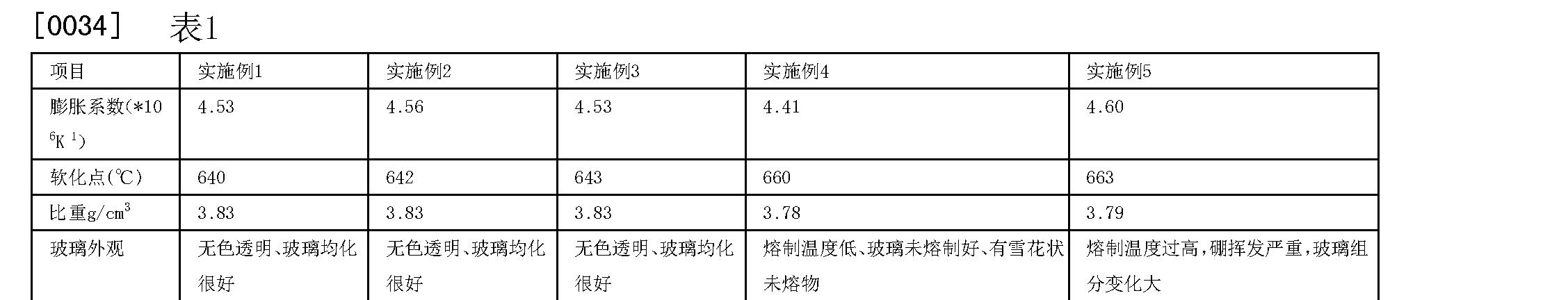 Figure CN105541116AD00061