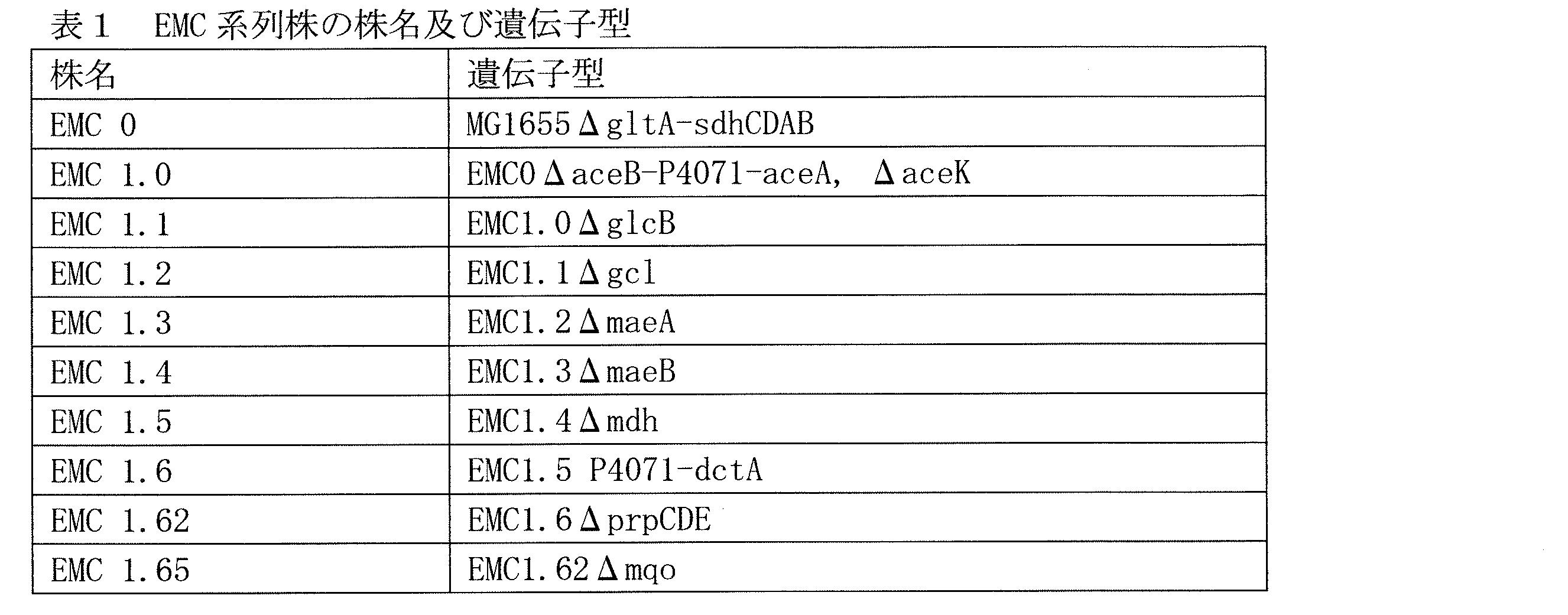 WO2015005405A1 - 有用物質の製...