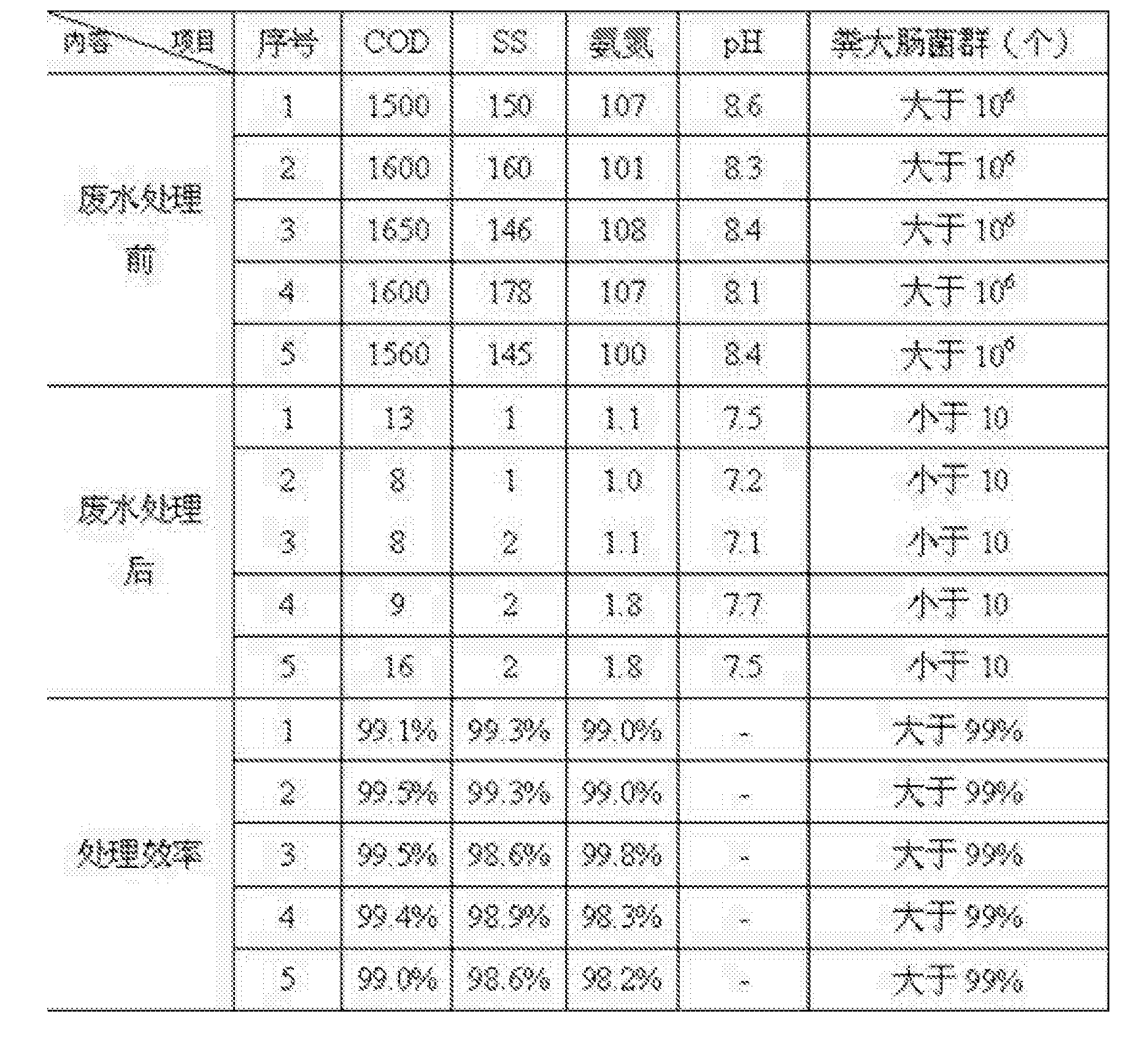 Figure CN106007249AD00071