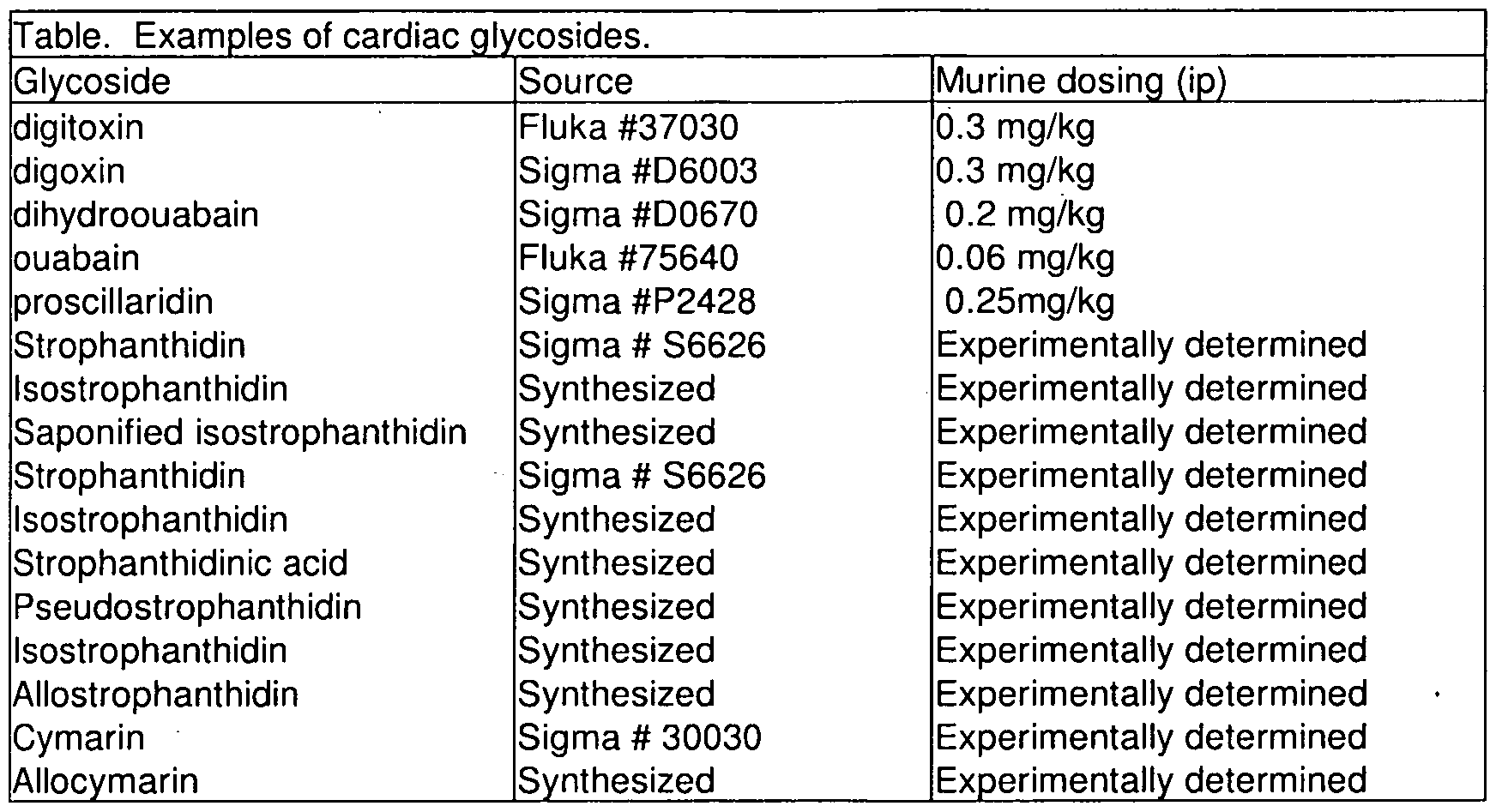 Cardiac glycosides. Preparations containing glycosides. Briefly about the important