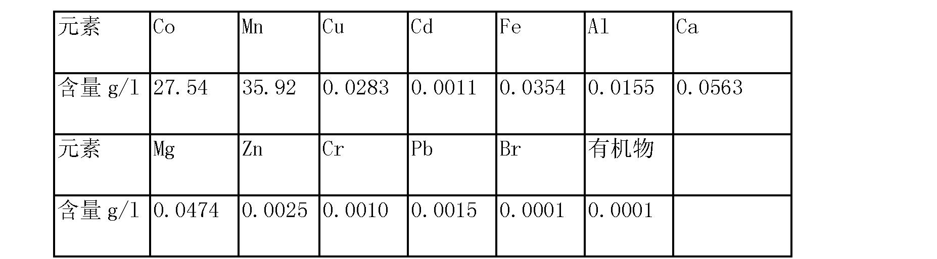 Figure CN103627904AD00061