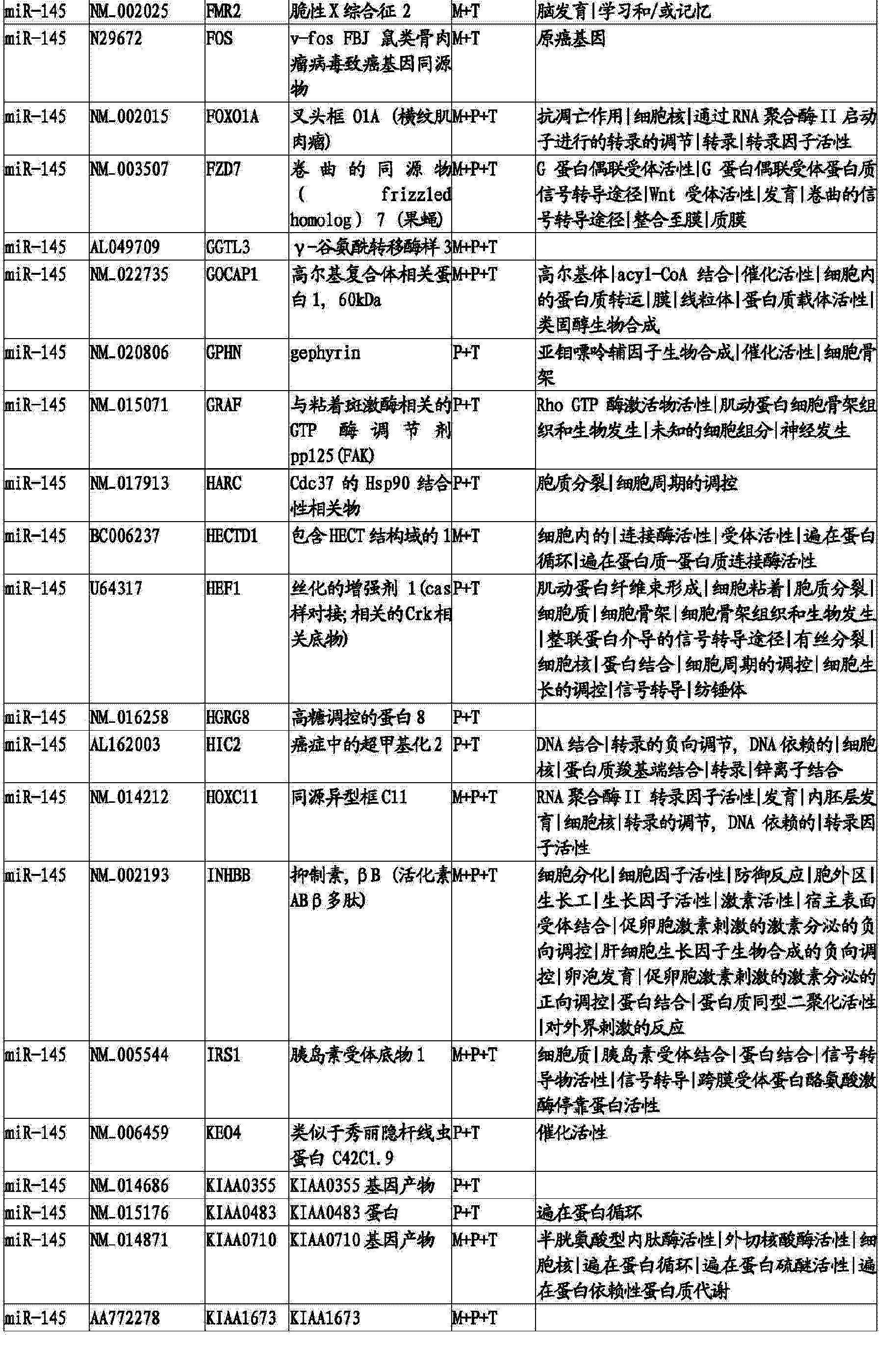 Figure CN103820562BD00611