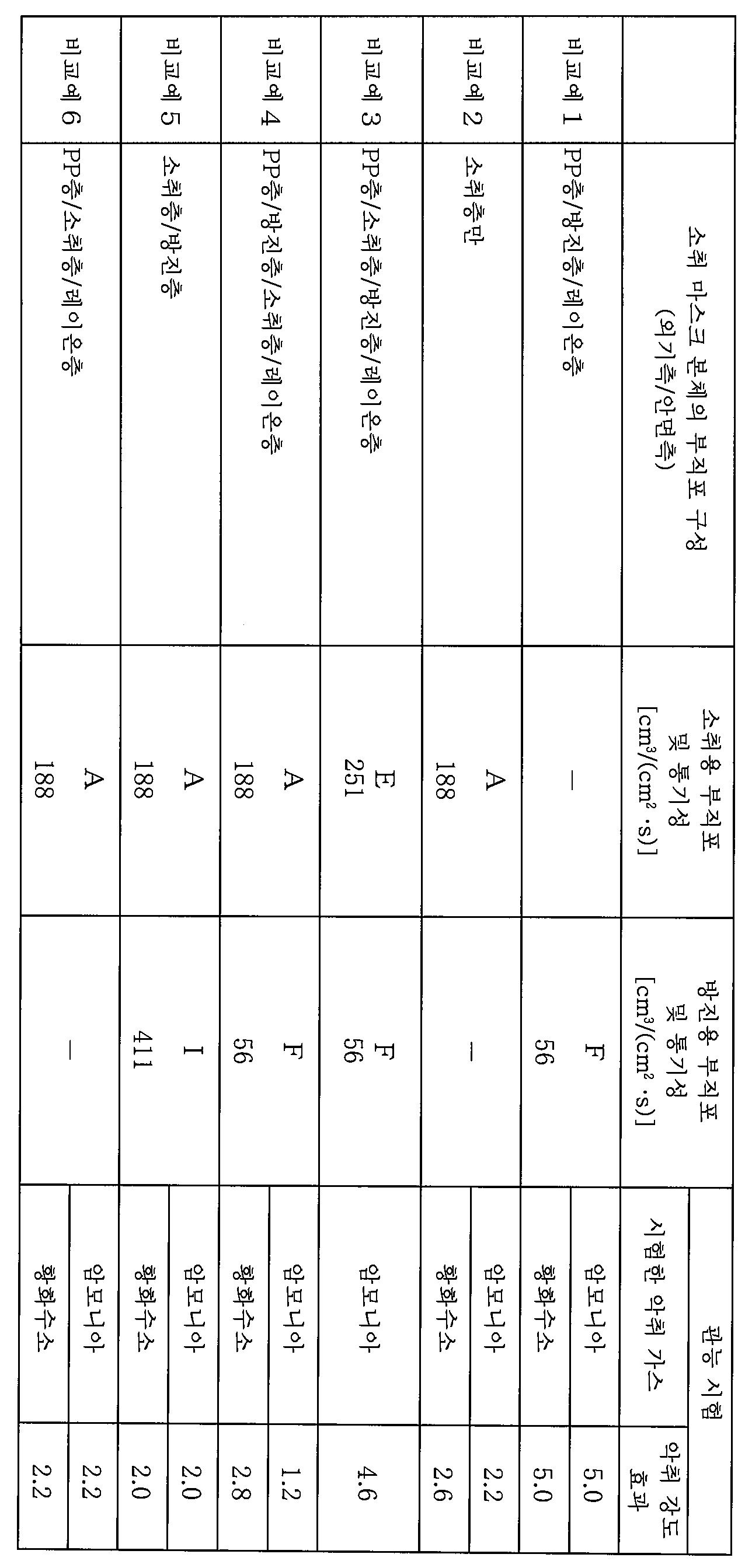 Figure 112014093813711-pct00004