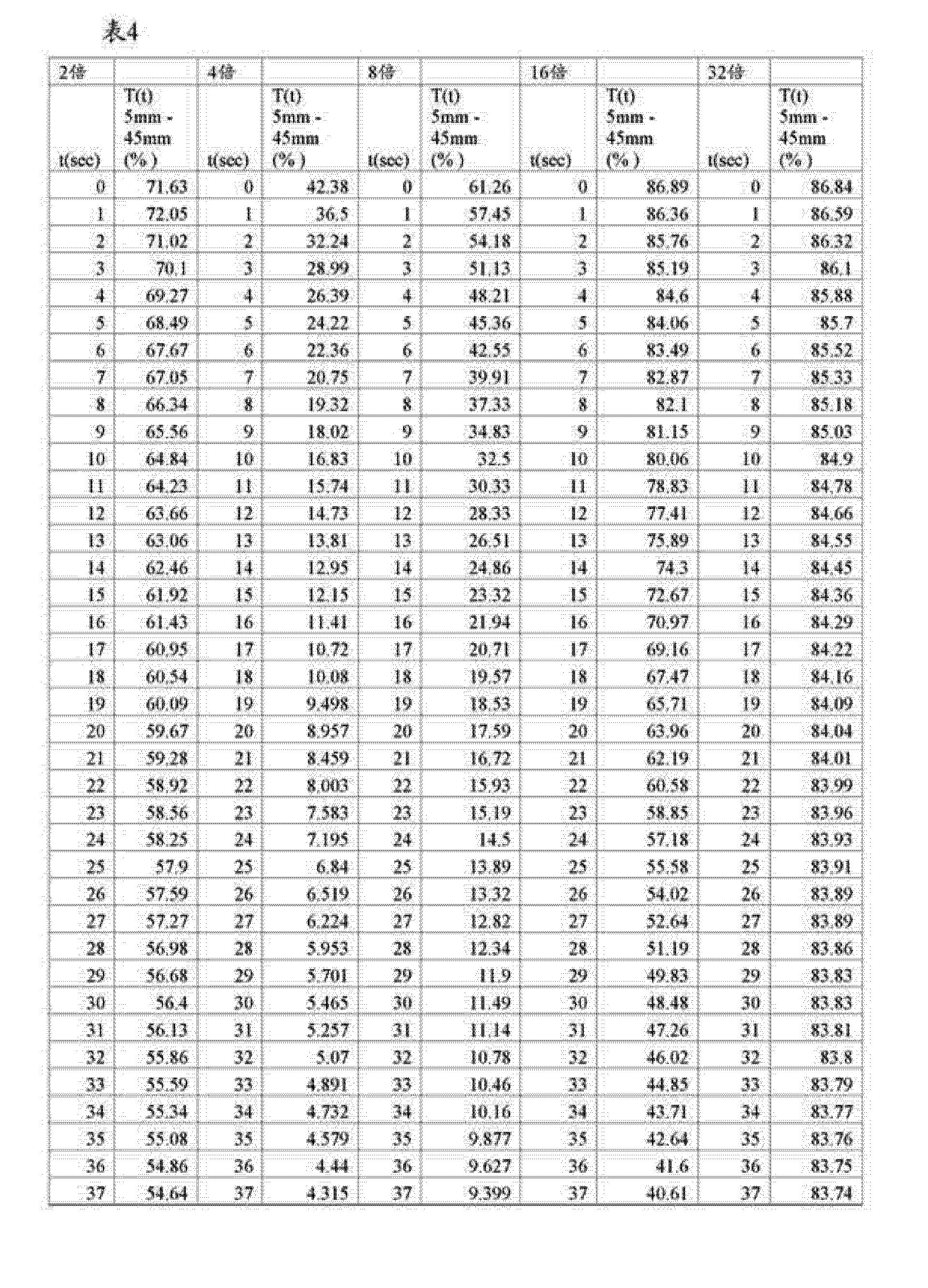 Figure CN104869977AD00071