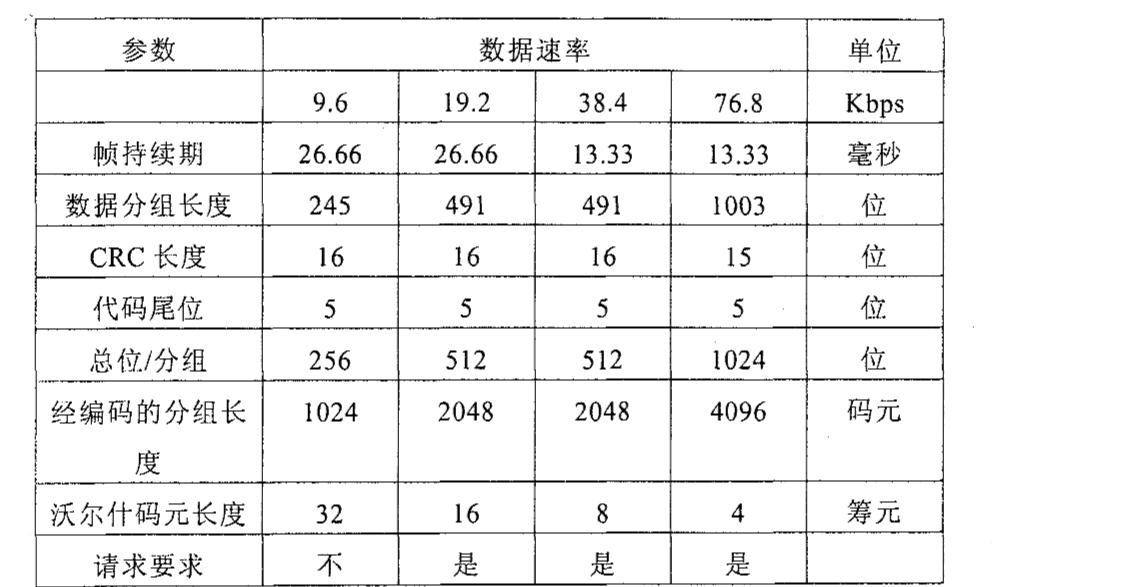 Figure CN1953567BD00301