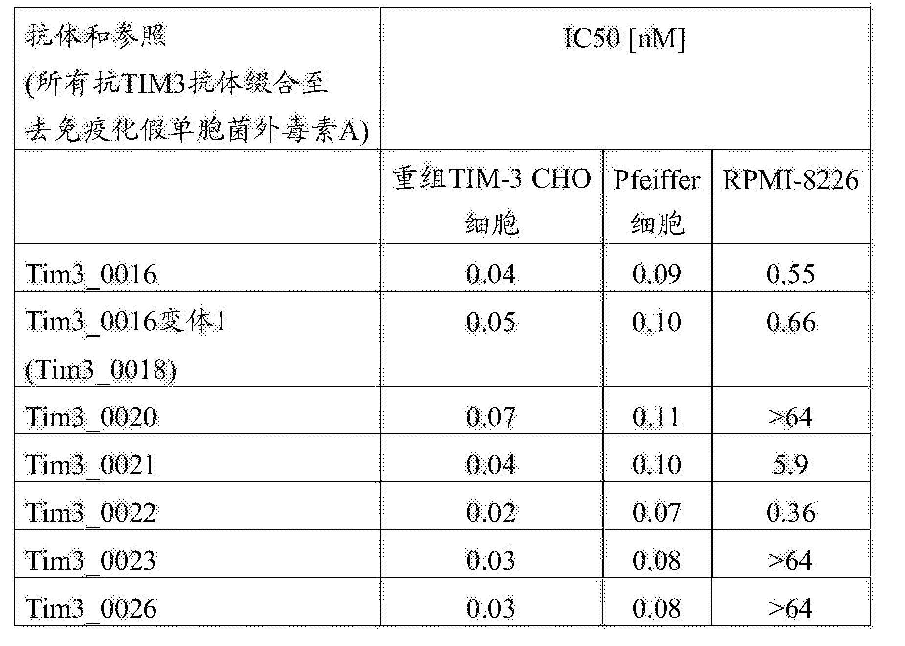 Figure CN107001475AD00681