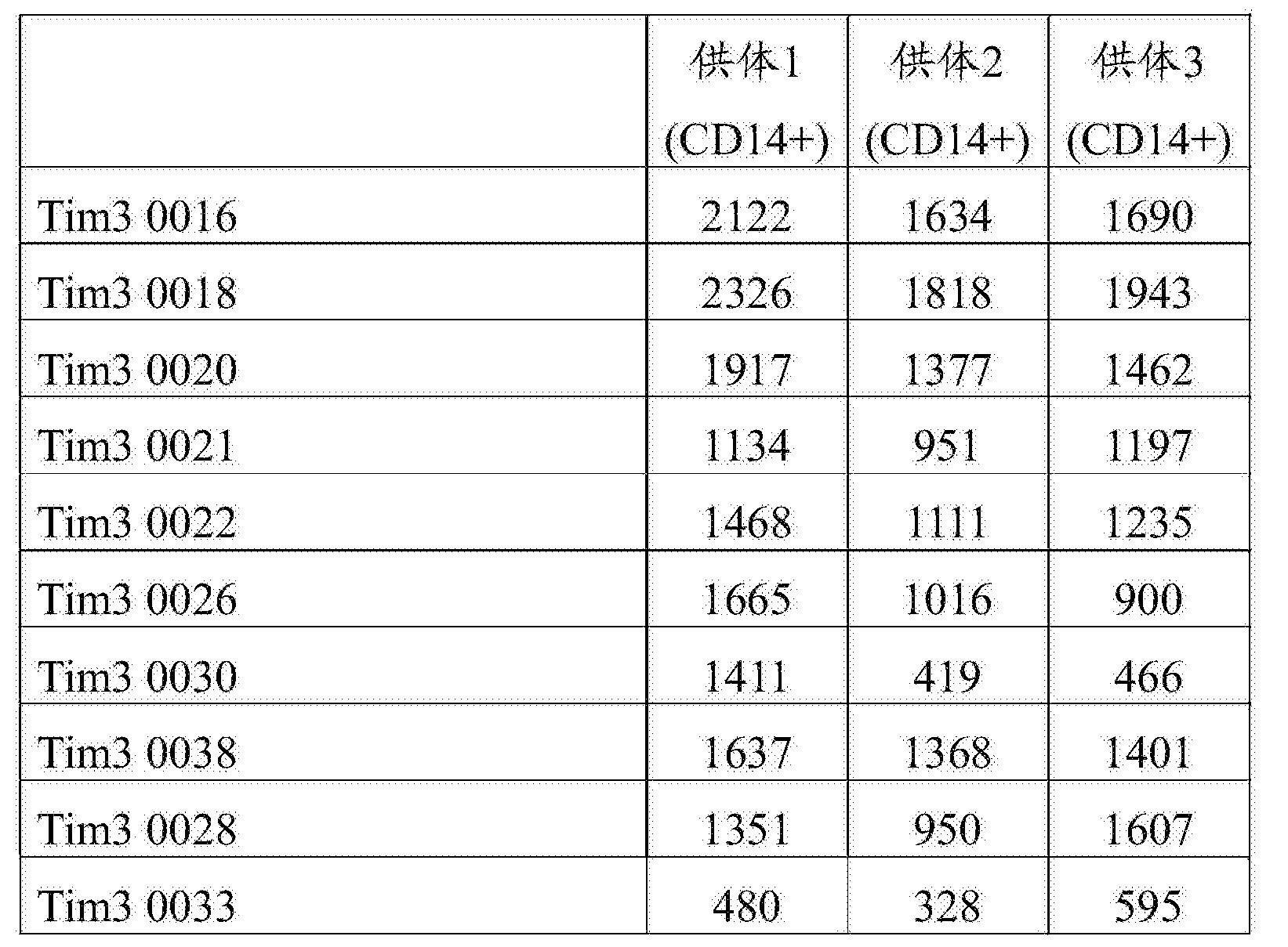 Figure CN107001475AD00652