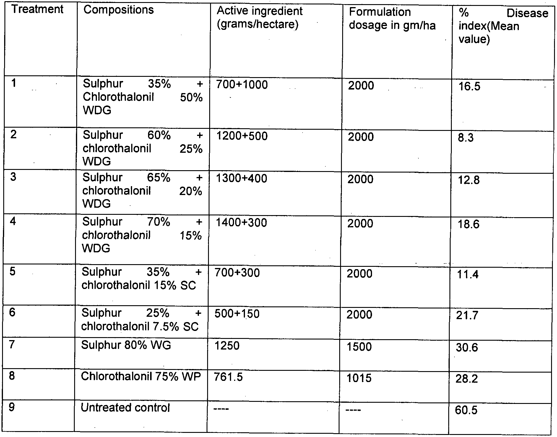 WO2012101660A1 - Pesticidal composition comprising sulphur, a