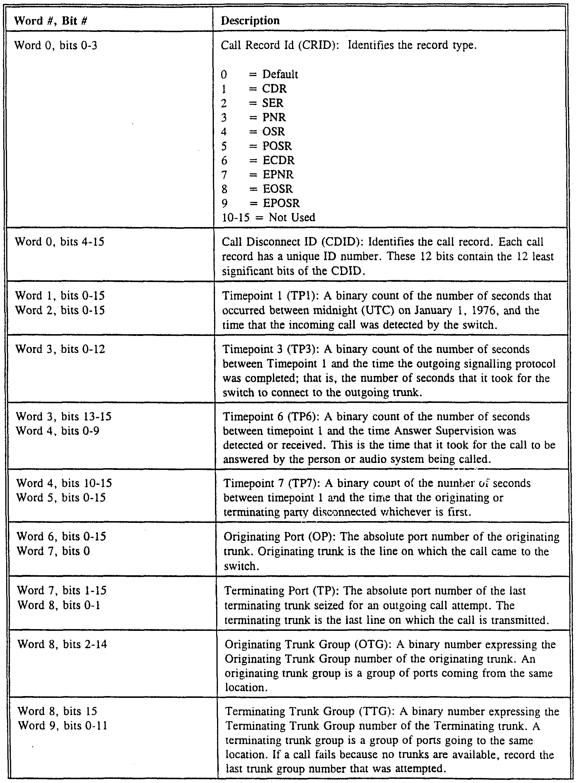WO1998023080A2 - A communication system architecture - Google Patents