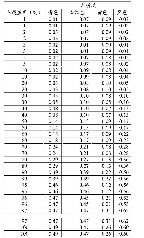 Figure CN105980618AD00621