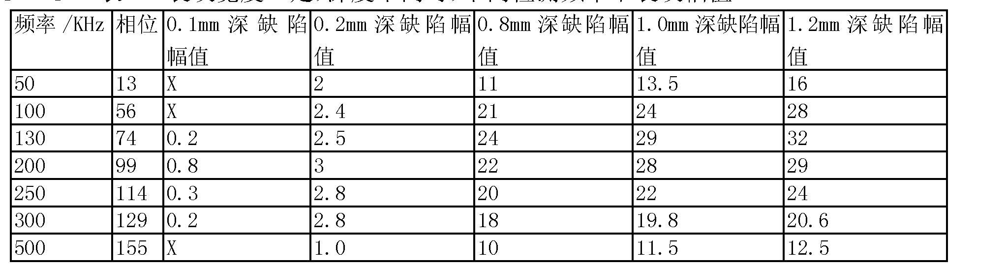 Figure CN103913509AD00062
