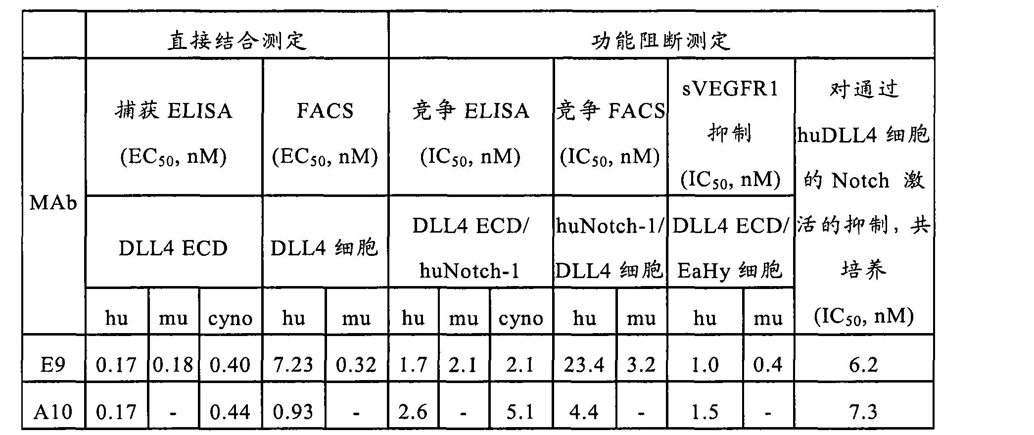 Figure CN102741288AD01121