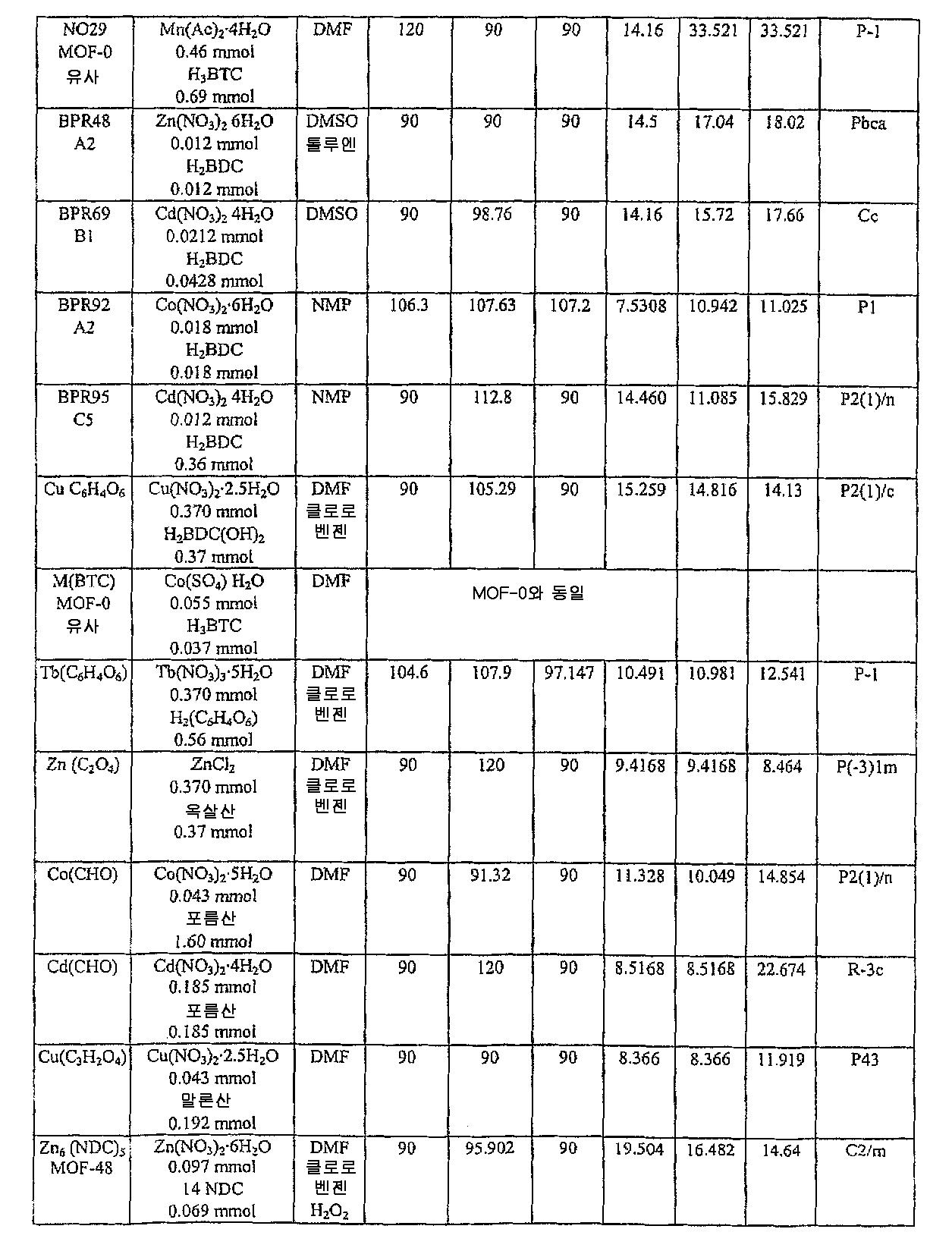 Figure 112004034282704-pct00003