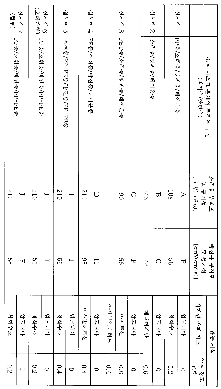 Figure 112014093813711-pct00003