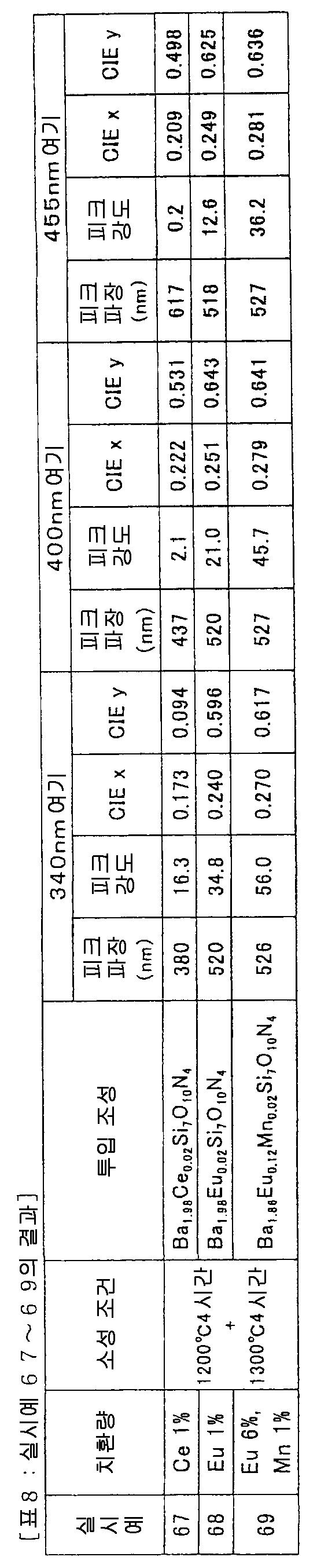 Figure 112008062059116-pct00018
