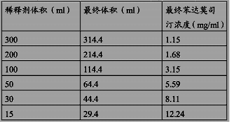Figure CN104302291AD00101