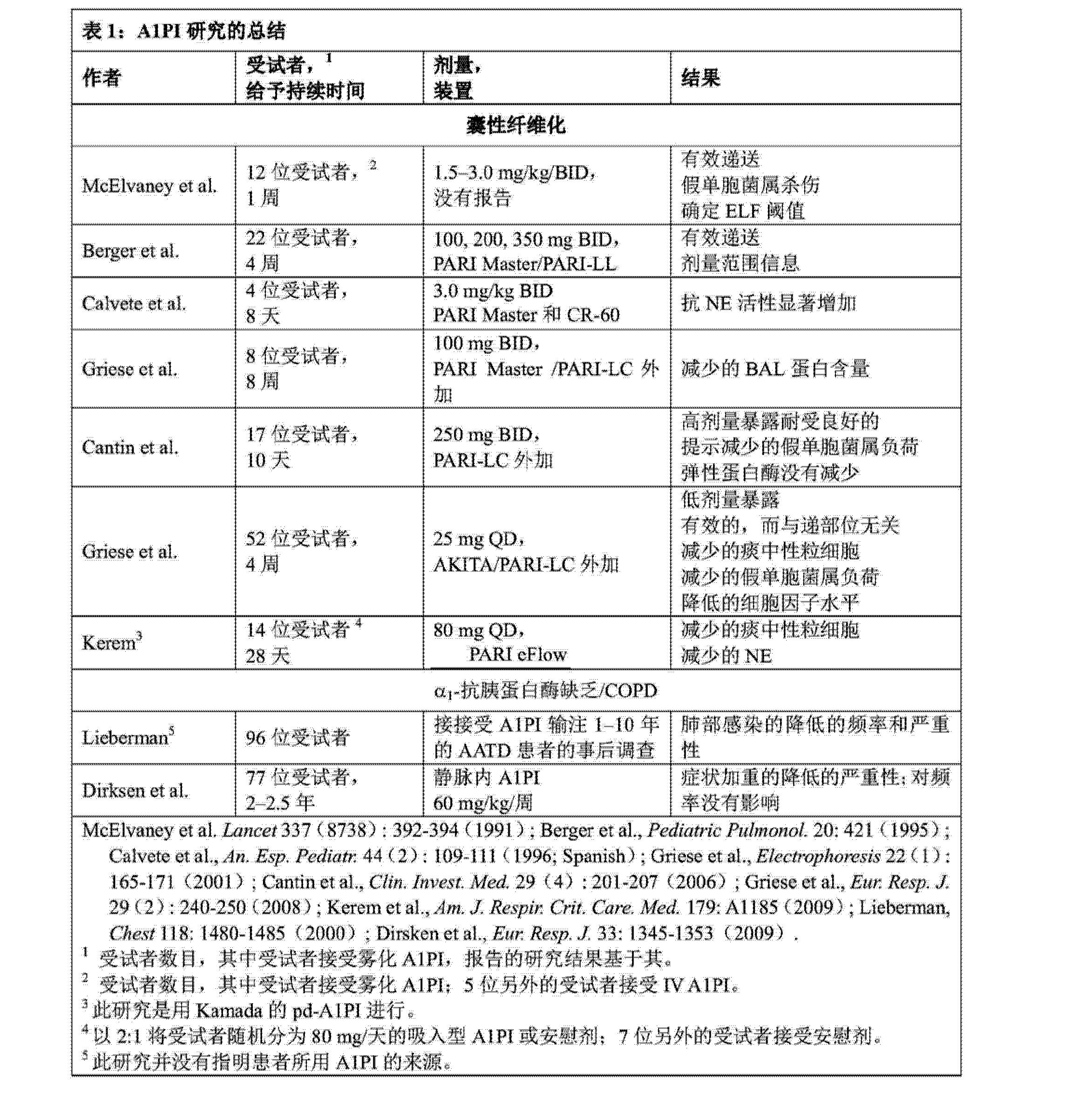 Figure CN103889436AD00221