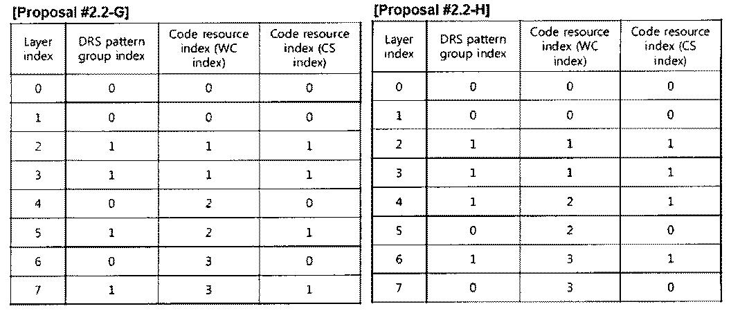Figure PCTKR2010002367-appb-T000033