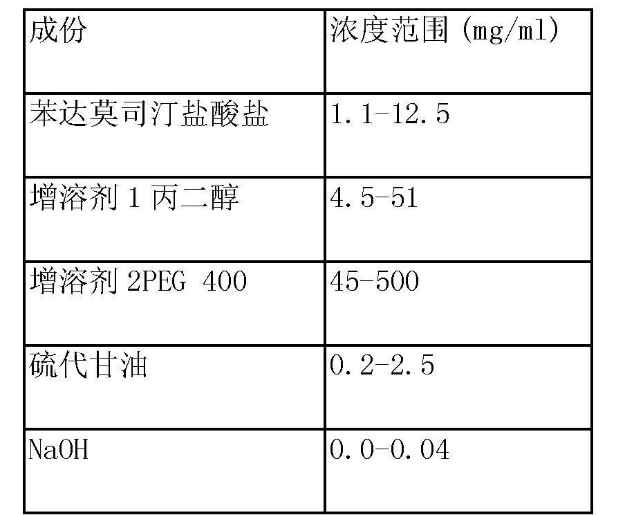 Figure CN104302291AC00032