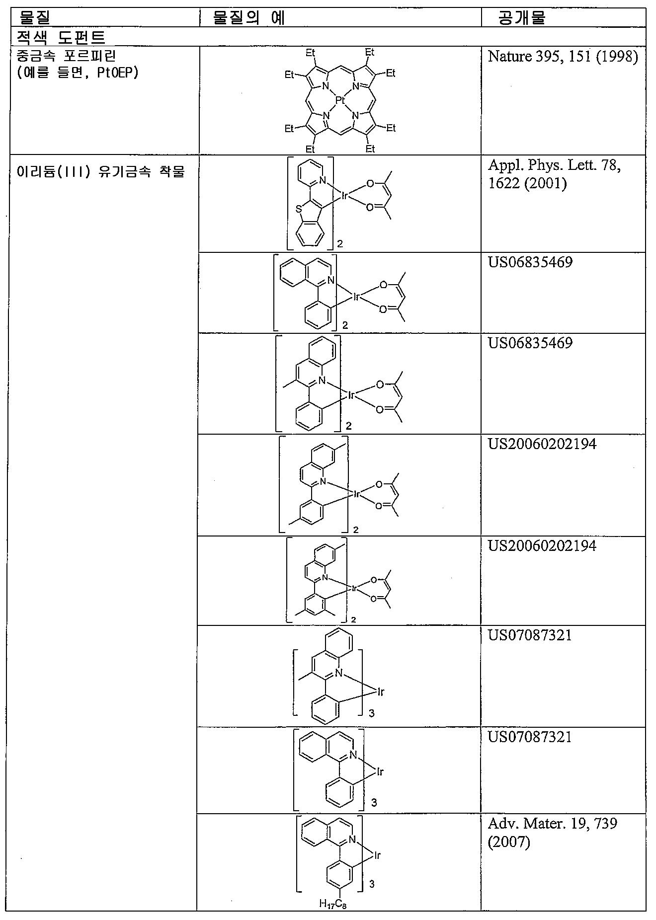 Figure pat00041
