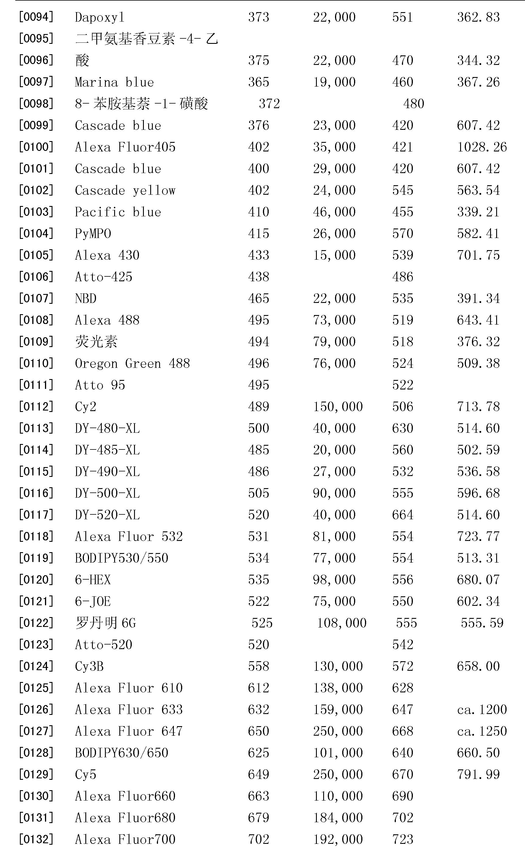 Figure CN101432626BD00151
