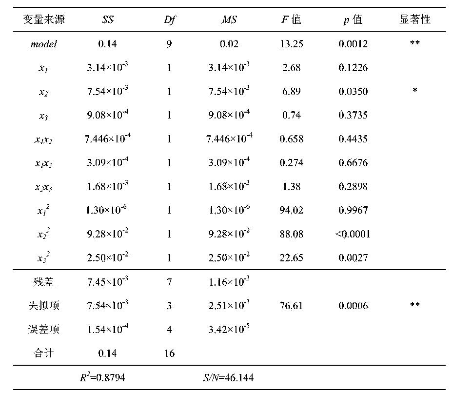 Figure CN104724818BD00111