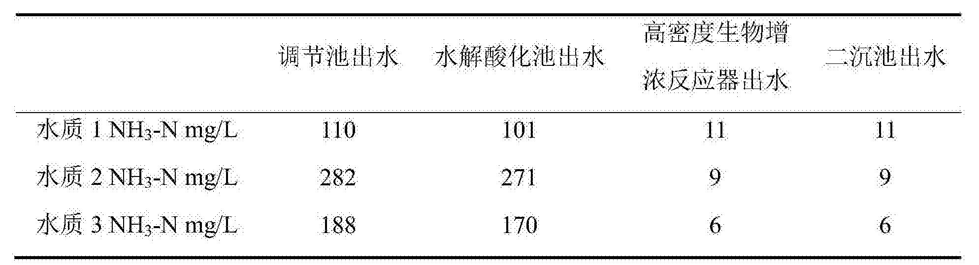 Figure CN105776570BD00072