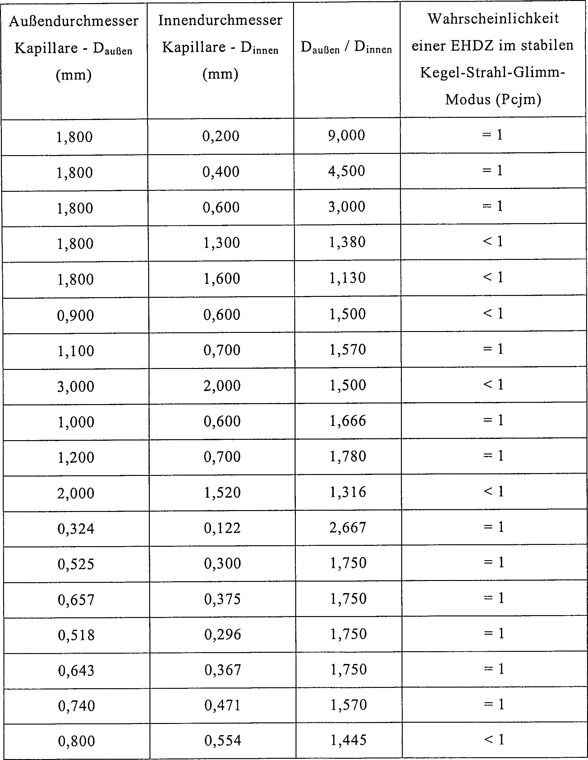 De69932042t2 Mittel Zur Elektrohyrodynamischen Zerstaubung Google Patents