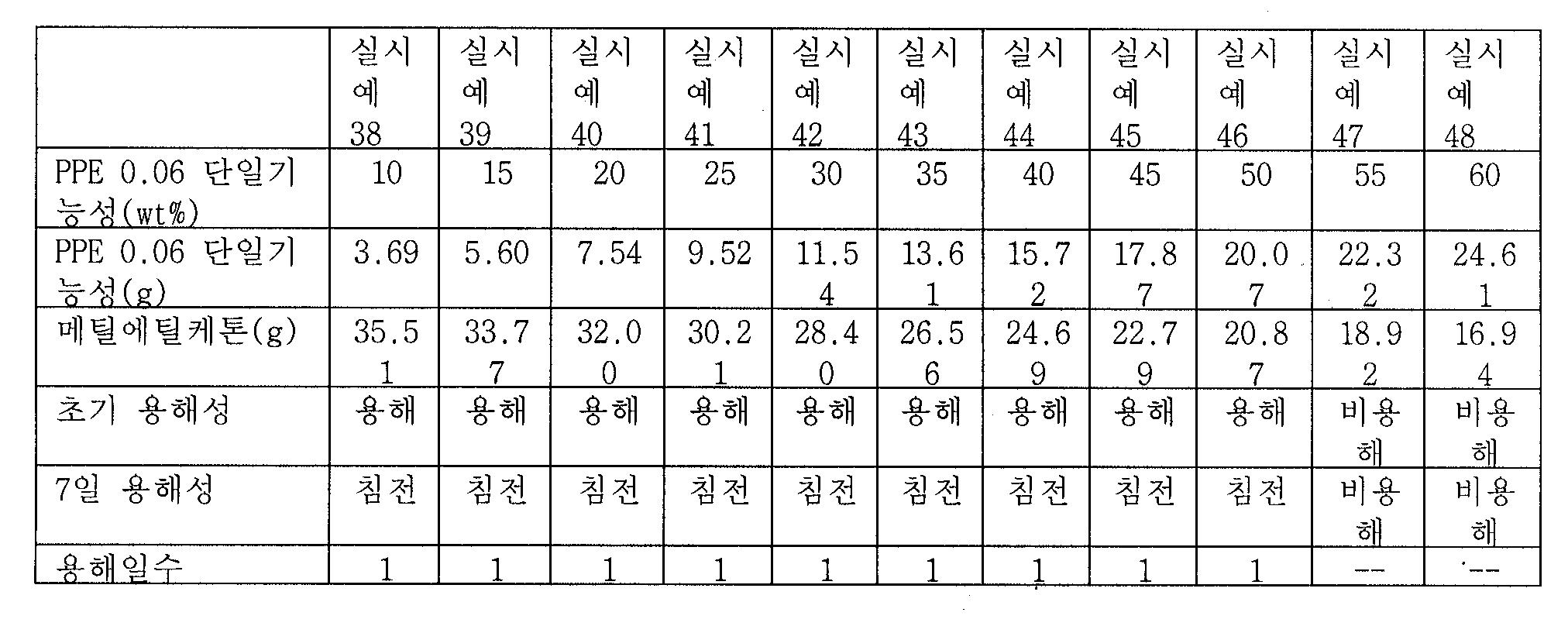 Figure 112009046791011-pct00022